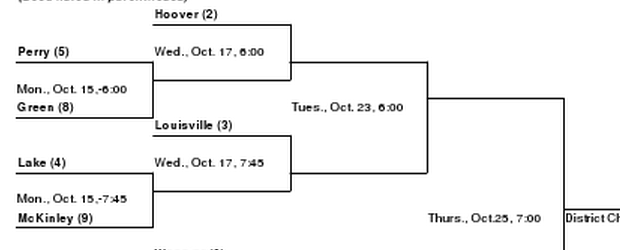 Uniontown Lake District Volleyball Tournament 2012 DII Bracket