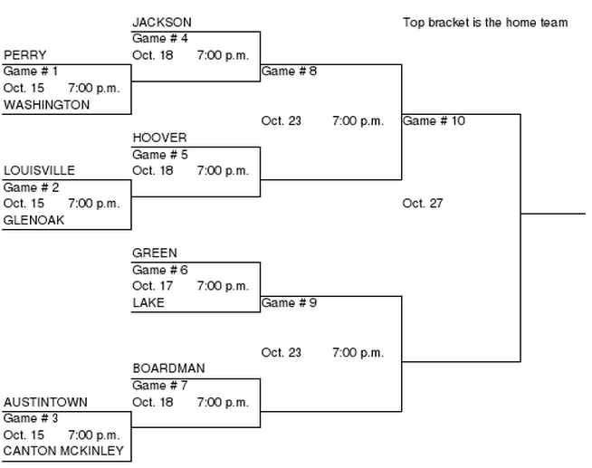 DI Austintown District Girls Soccer Tournament Bracket 2012