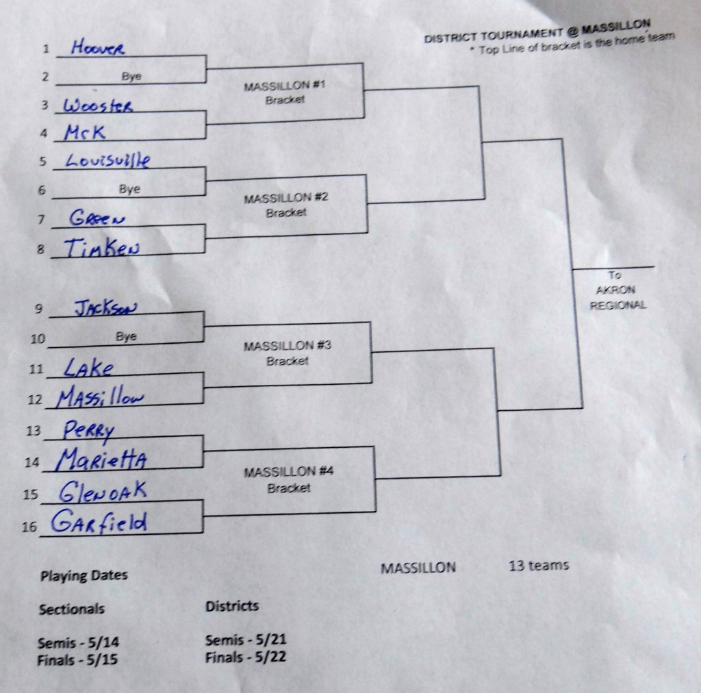 DI Massillon District Tournament Softball Bracket 2014