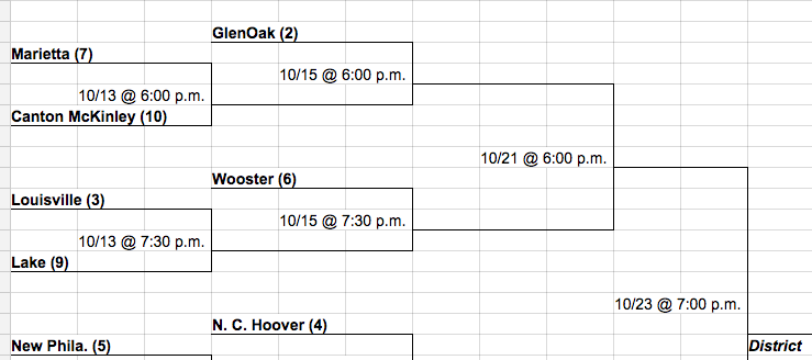 DI Uniontown Bracket for 2014 Volleyball