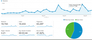 Leopard Nation Best Traffic Month to Date, Advertise Today!