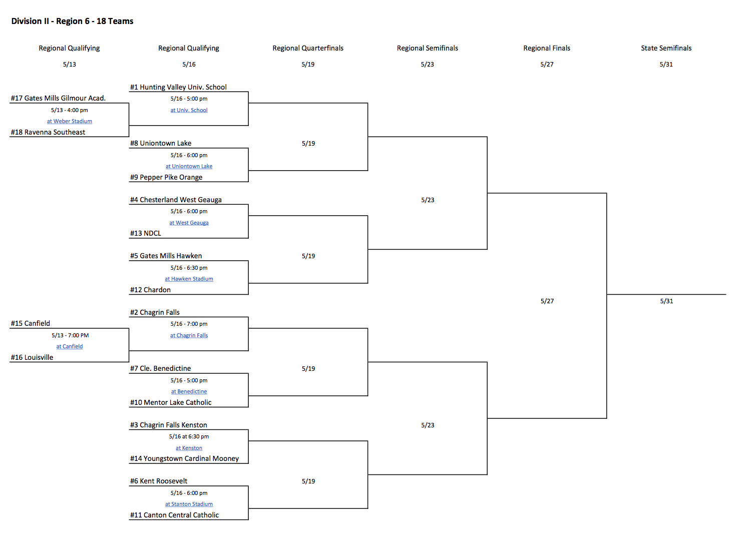 10 Team Tournament Bracket | Funny Images Gallery