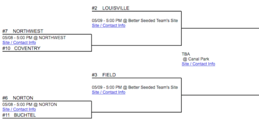 Louisville Leopards Baseball Tournament Bracket 2018